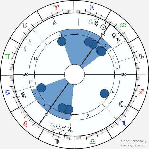 Julian Michael Shersby wikipedie, horoscope, astrology, instagram