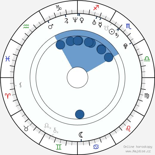 Julian Záhorovský wikipedie, horoscope, astrology, instagram