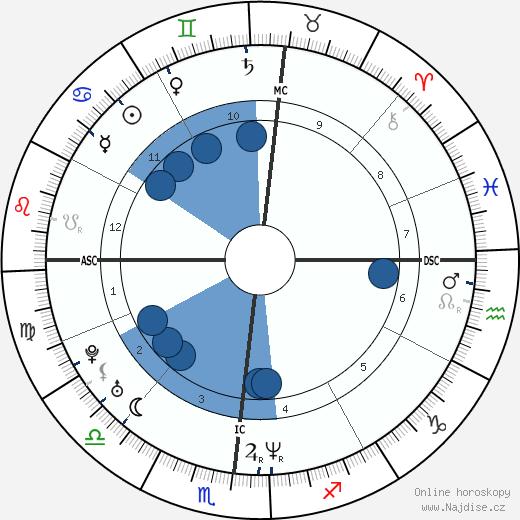 Julianne Nicholson wikipedie, horoscope, astrology, instagram