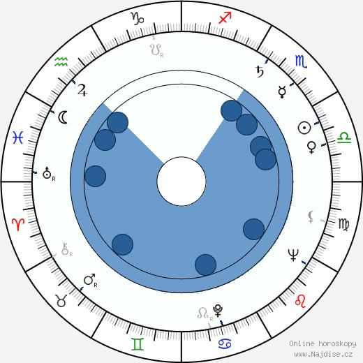 Julie Adams wikipedie, horoscope, astrology, instagram