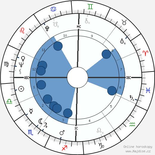 Julie Andrews wikipedie, horoscope, astrology, instagram