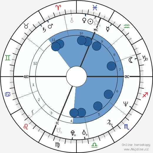 Julie Bowen wikipedie, horoscope, astrology, instagram