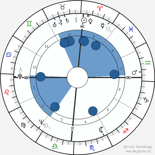 Julie Christie wikipedie, horoscope, astrology, instagram
