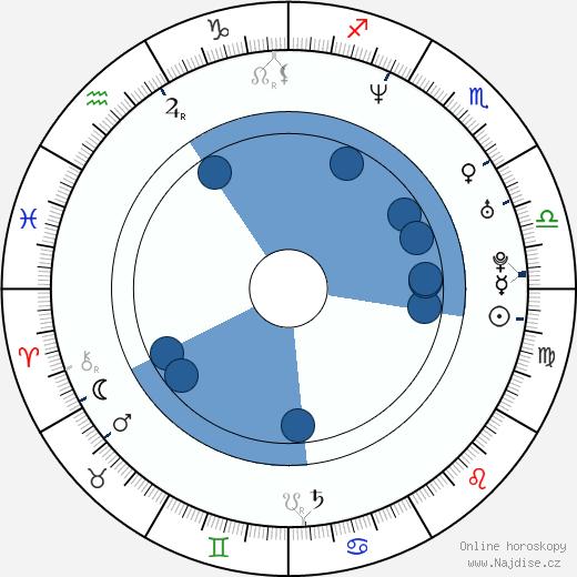 Julie Cox wikipedie, horoscope, astrology, instagram