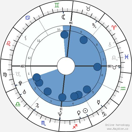Julie Delpy wikipedie, horoscope, astrology, instagram