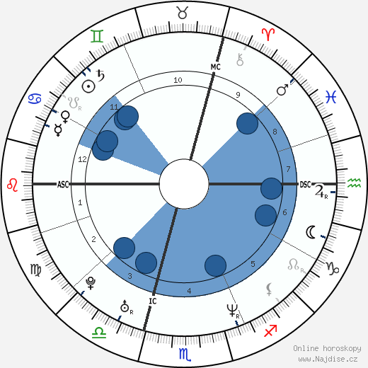 Julie Depardieu wikipedie, horoscope, astrology, instagram