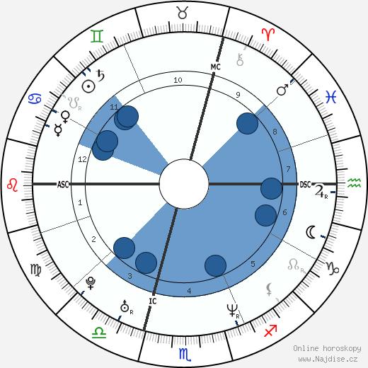 Julie Depardieu wikipedie, horoscope, astrology, instagram