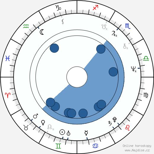 Julie Driscoll wikipedie, horoscope, astrology, instagram