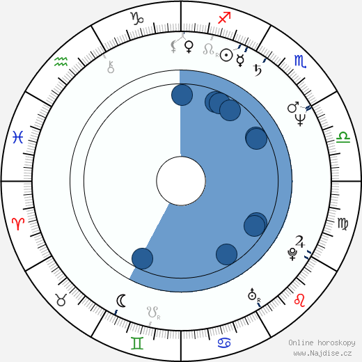 Julie Jurištová wikipedie, horoscope, astrology, instagram