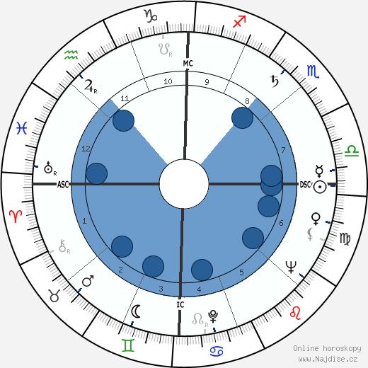 Julie London wikipedie, horoscope, astrology, instagram
