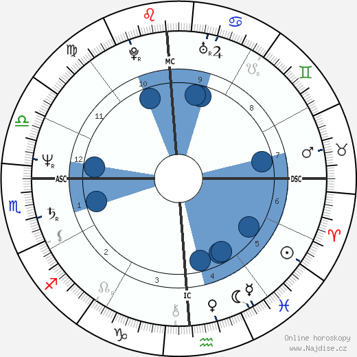 Julie Nimoy wikipedie, horoscope, astrology, instagram
