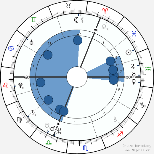 Julie Walters wikipedie, horoscope, astrology, instagram