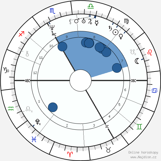 Julien Brizeaux wikipedie, horoscope, astrology, instagram