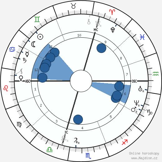 Julies-Elie Delaunay wikipedie, horoscope, astrology, instagram