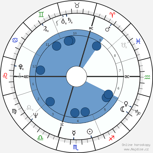 Juliet Mills wikipedie, horoscope, astrology, instagram