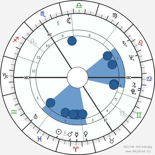Juliette Faber wikipedie, horoscope, astrology, instagram