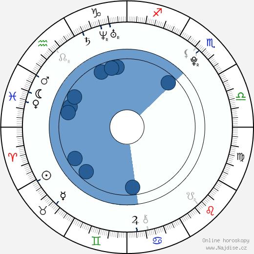 Juliette Lamboley wikipedie, horoscope, astrology, instagram
