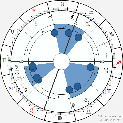 Juliette Lewis wikipedie, horoscope, astrology, instagram
