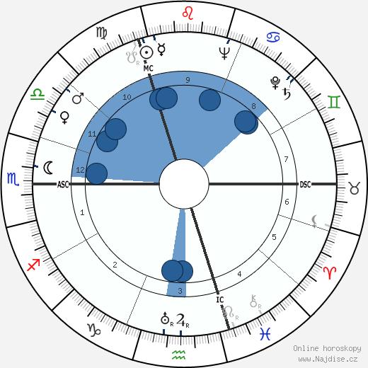 Julio Cortázar wikipedie, horoscope, astrology, instagram