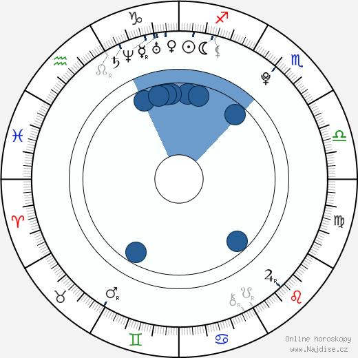 Julito McCullum wikipedie, horoscope, astrology, instagram