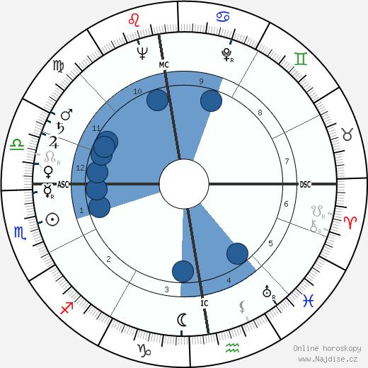 Julius Hackethal wikipedie, horoscope, astrology, instagram