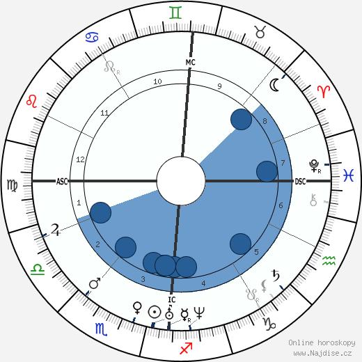 Julius Mayer wikipedie, horoscope, astrology, instagram