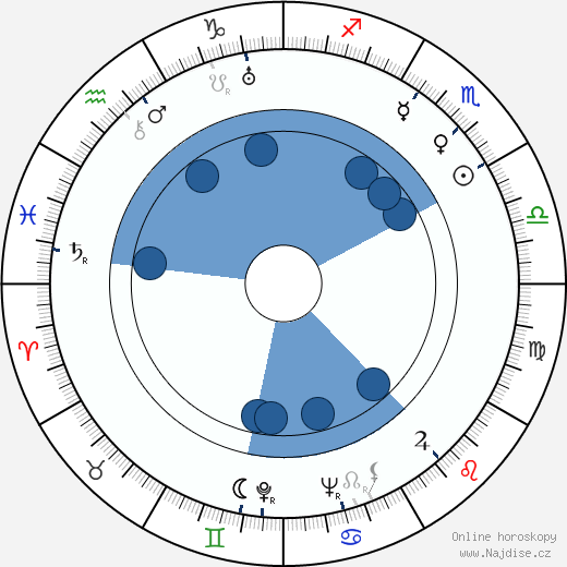 Julius Vegricht wikipedie, horoscope, astrology, instagram