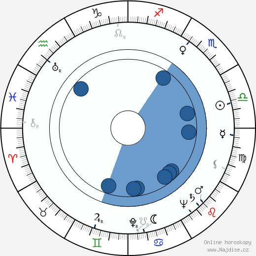 June Allyson wikipedie, horoscope, astrology, instagram