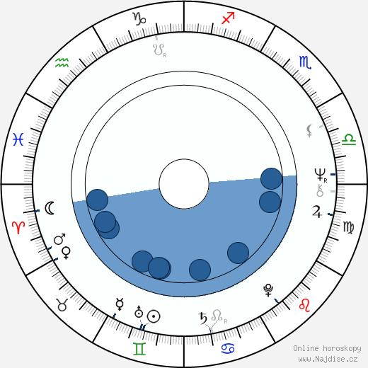 June Gable wikipedie, horoscope, astrology, instagram