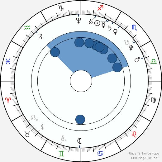 Junnosuke Taguchi wikipedie, horoscope, astrology, instagram