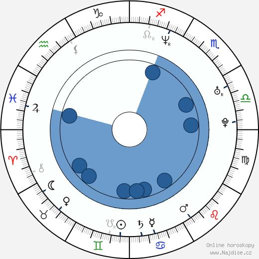Juraj Červenák wikipedie, horoscope, astrology, instagram