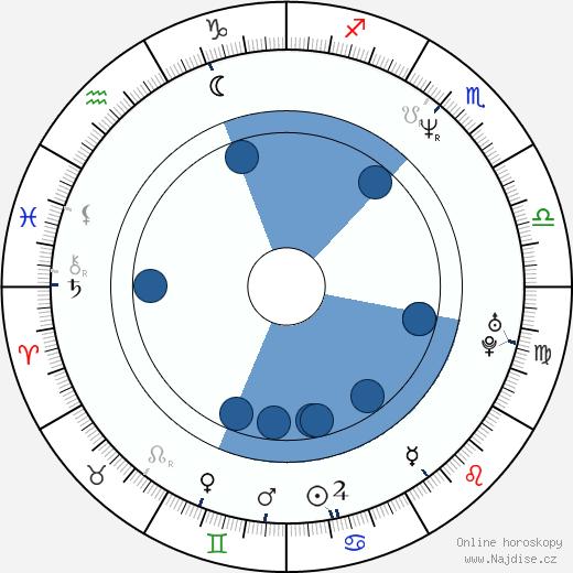 Juraj Šajmovič ml. wikipedie, horoscope, astrology, instagram
