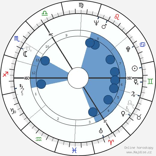 Jürgen Habermas wikipedie, horoscope, astrology, instagram