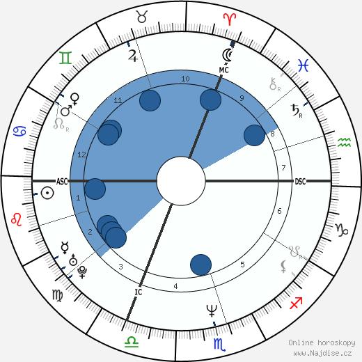 Jürgen Klinsmann wikipedie, horoscope, astrology, instagram