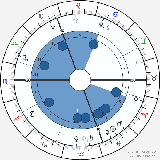 Jurij Alexejevič Gagarin wikipedie, horoscope, astrology, instagram