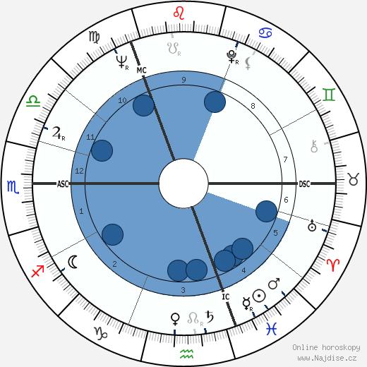 Jurij Alexejevič Gagarin wikipedie, horoscope, astrology, instagram