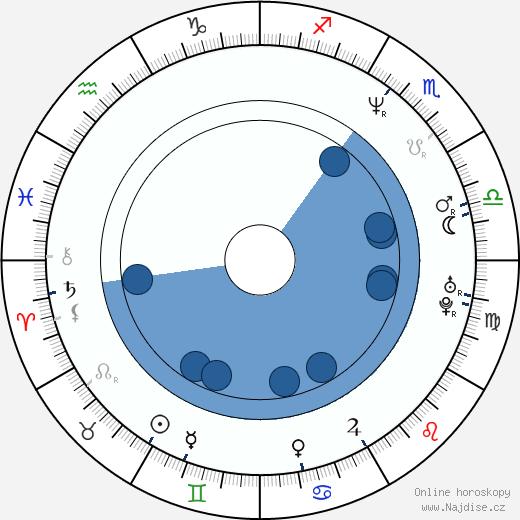 Jurij Goša Kucenko wikipedie, horoscope, astrology, instagram