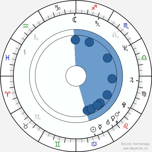 Jurij Stojanov wikipedie, horoscope, astrology, instagram
