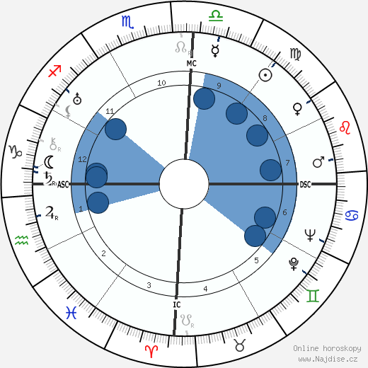 Juscelino Kubitschek wikipedie, horoscope, astrology, instagram