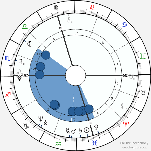 Justin Bieber wikipedie, horoscope, astrology, instagram