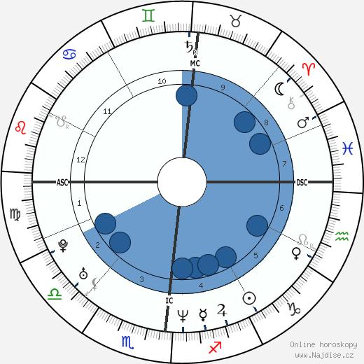 Justin Trudeau wikipedie, horoscope, astrology, instagram