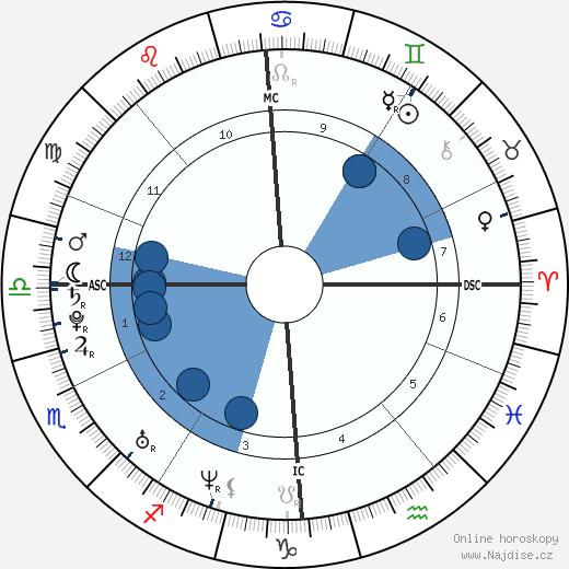 Justine Henin wikipedie, horoscope, astrology, instagram