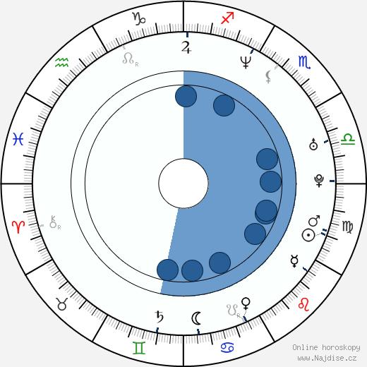 Justine Musk wikipedie, horoscope, astrology, instagram