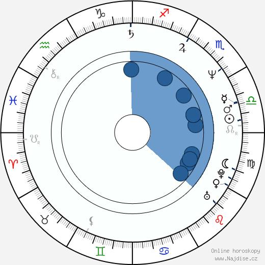 Kaarin Fairfax wikipedie, horoscope, astrology, instagram