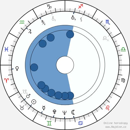 Kaarlo Sarkia wikipedie, horoscope, astrology, instagram