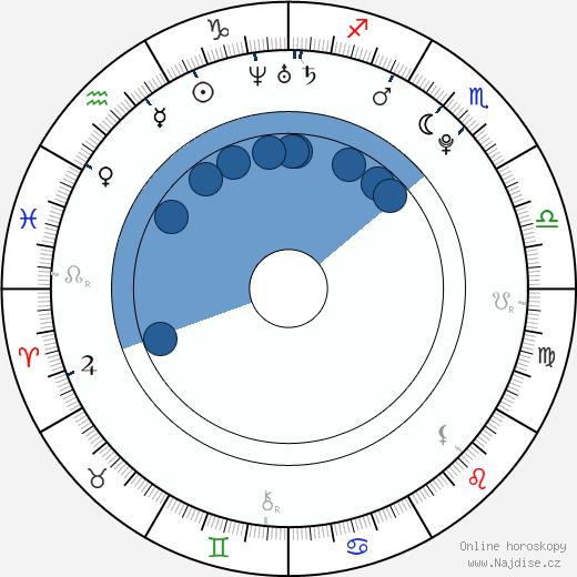 Kacey Barnfield wikipedie, horoscope, astrology, instagram
