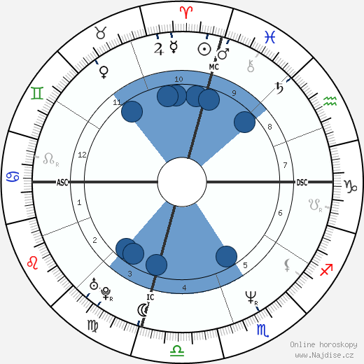Kad Merad wikipedie, horoscope, astrology, instagram