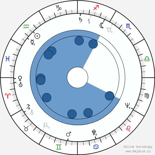 Kaija Aarikka wikipedie, horoscope, astrology, instagram