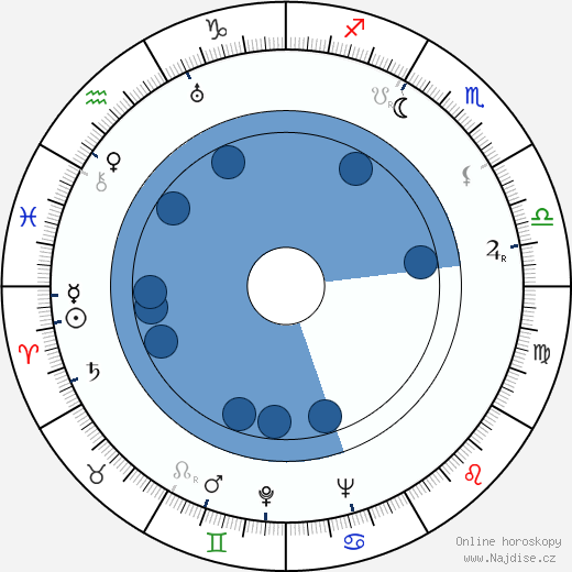Kaija Paasi wikipedie, horoscope, astrology, instagram