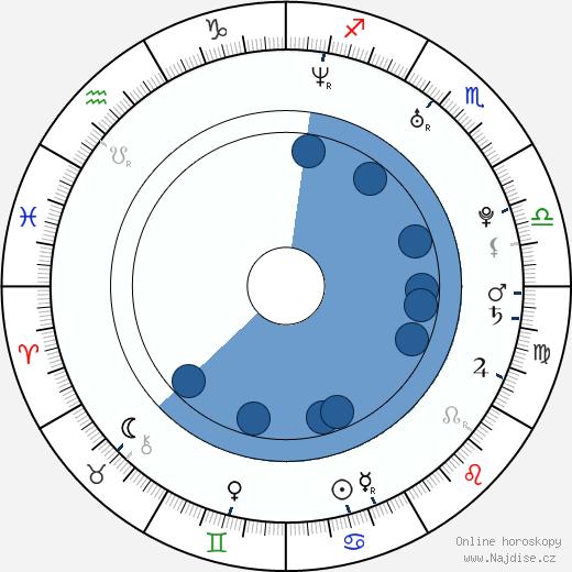 Kaisa Jouhki wikipedie, horoscope, astrology, instagram